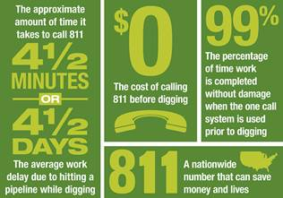 Guest Post: A quick call to 811 can save downtime, repair costs, fines…and lives